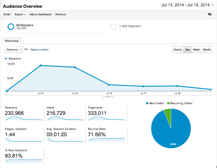 Cursor_and_Audience_Overview_-_Google_Analytics